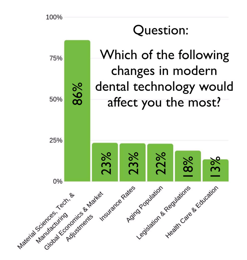 2019 survey of which modern dental technology would affect them the most. See Figure 2 Description button for full description.