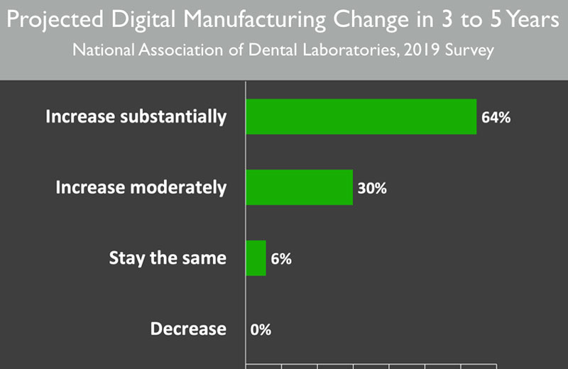 2019 survey with projected digital manufacturing changes in the next 3-5 years. See Figure 3 Description button for full description.