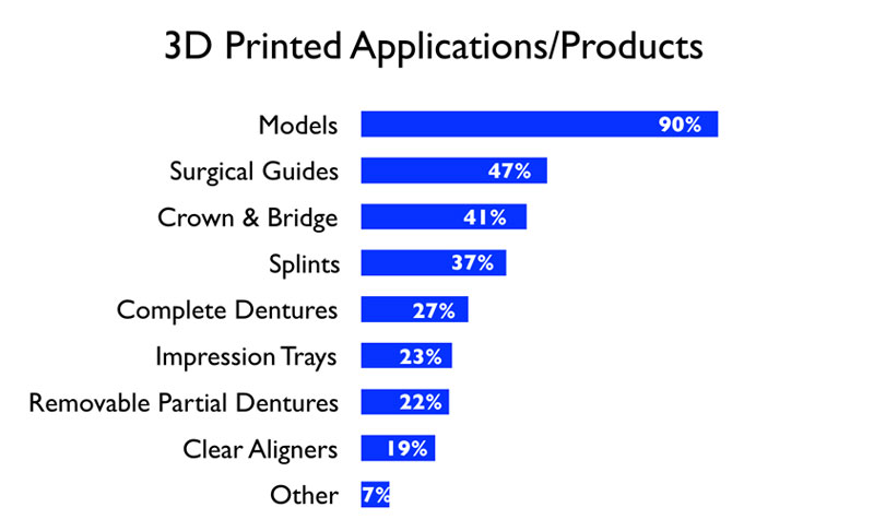 Dental industry use of 3D Printed Applications/Products. See Figure 4 Description button for full description.